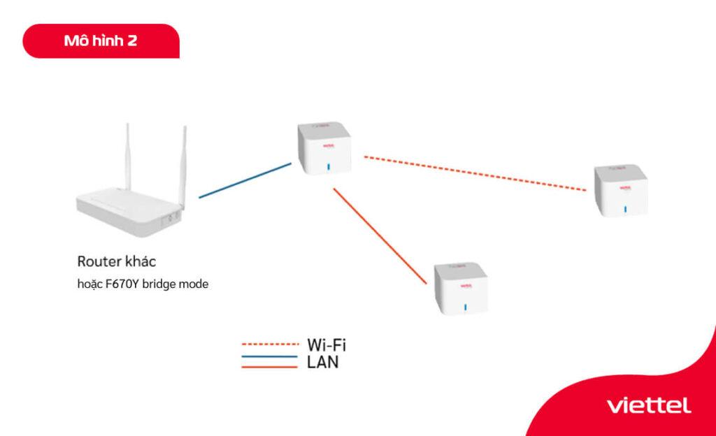 Sử dụng router mesh h196a